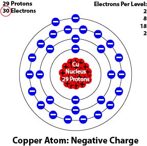 an analysis of the negatively charged electrons Ions are electrically charged particles formed when atoms lose or gain electrons  they have the  positively charged sodium and aluminium ions negatively  charged oxide and chloride ions  back to ionic compounds and analysis index.